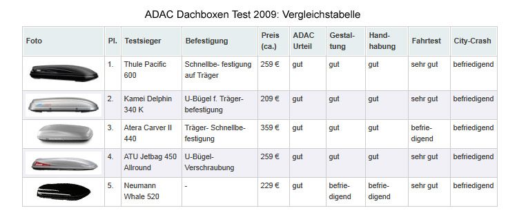 Dachbox Test Aktuelle Dachboxen Testberichte Auto